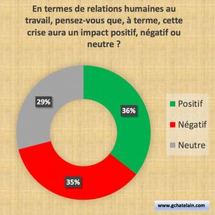 Conséquences de la crise sur les relations humaines
