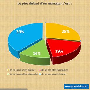 Défauts d'un manager