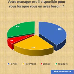 disponibilité des managers