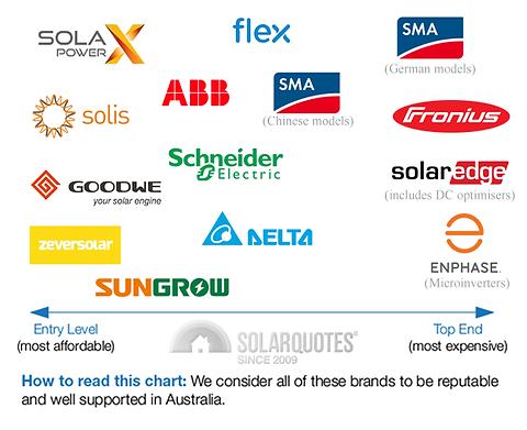 inverter-chart-brands.png