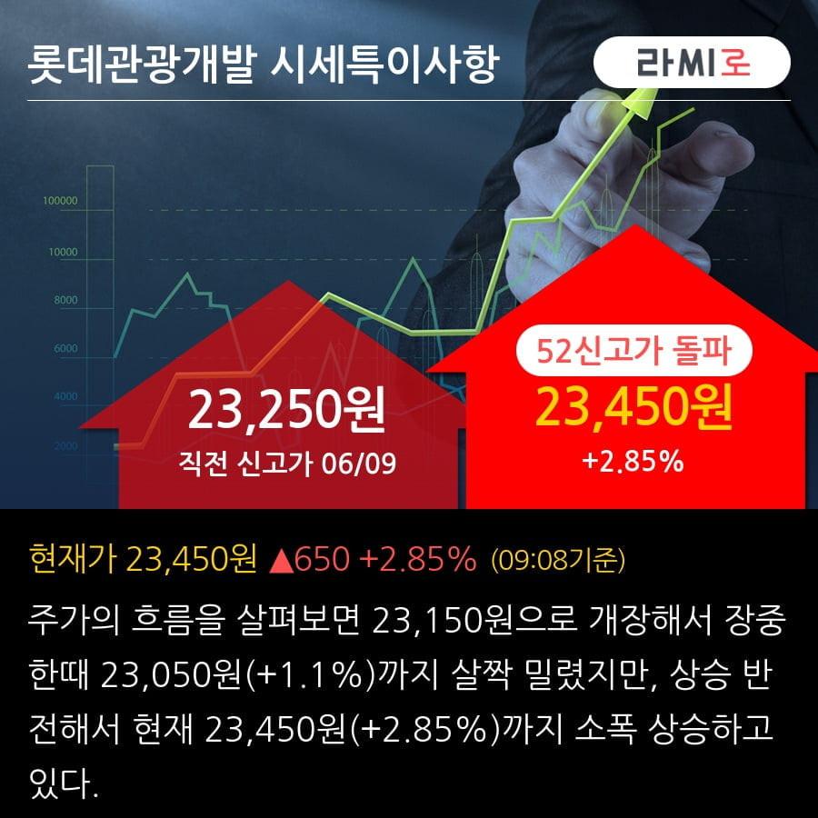 '롯데관광개발' 52주 신고가 경신, 카지노 그랜드 오픈이 기다려진다 - 키움증권, BUY(유지)