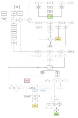 IA map
