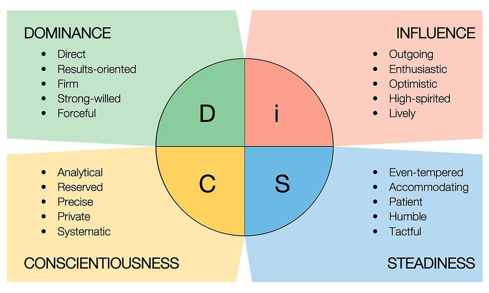 DISC Behavior Assessment - Dominance, Influence, Conscientiousness, Steadiness