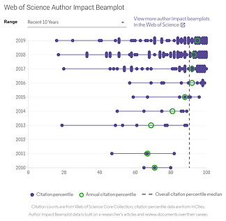 Author Impact Beamplot_DT_May2021.png