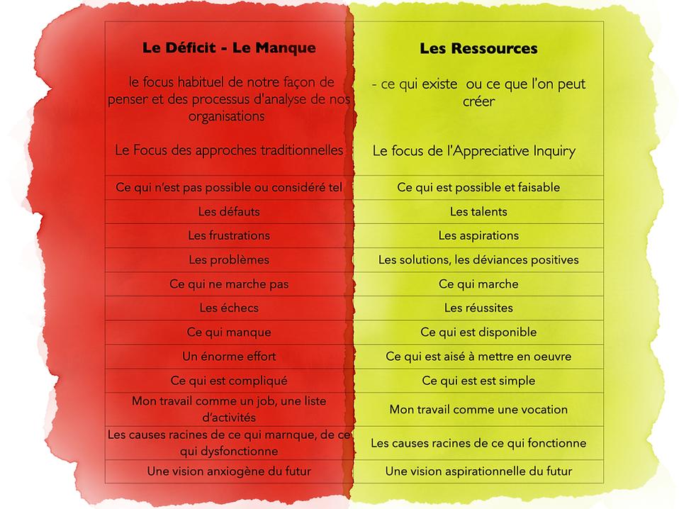 appreciative-inquiry-ressources.png