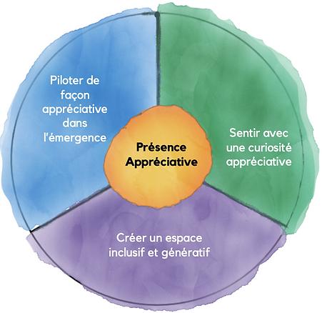 Présence_Appreciative.png