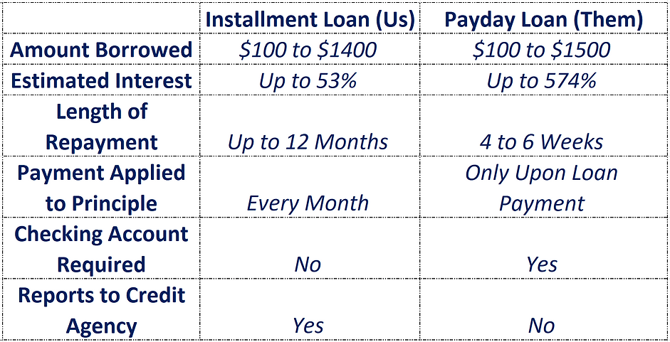 Loan Comparison Updated.PNG