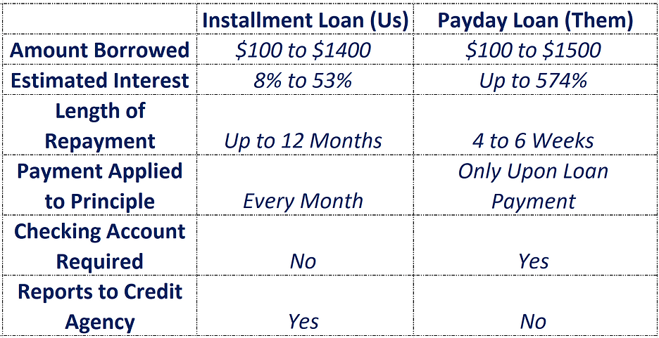 loan Comparision.PNG