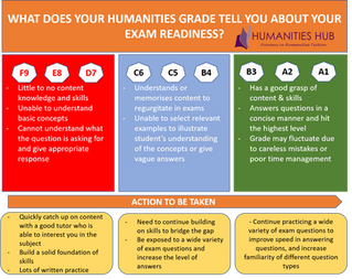 What does your Humanities Grade Tell You About Your Exam Readiness?