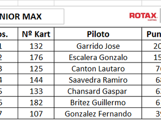 Campeonatos de la Rmc Grand National después de su pase por el Round #3 en Charata CHACO