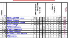 Campeonatos RMC BUE