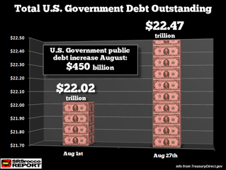 PRECIOUS METALS NOW LOOK BETTER THAN EVER: U.S. Government Debt Surges $450 Billion In August