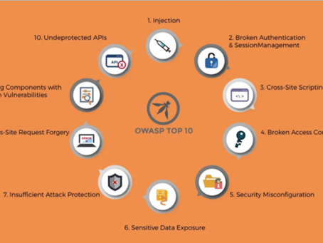 Significance of Application Security in the Business world.