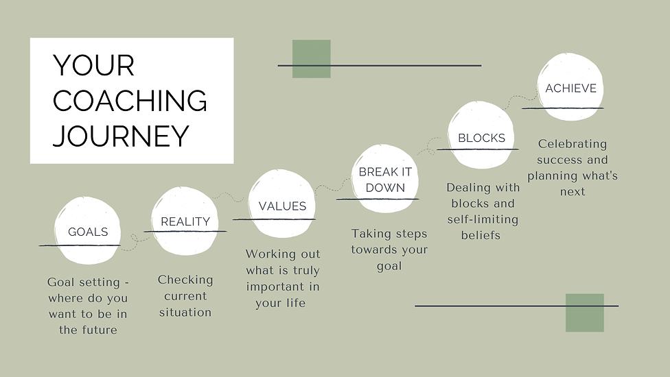 a breakdown of the coaching journey - goals, reality, values, break it down, blocks, achieve