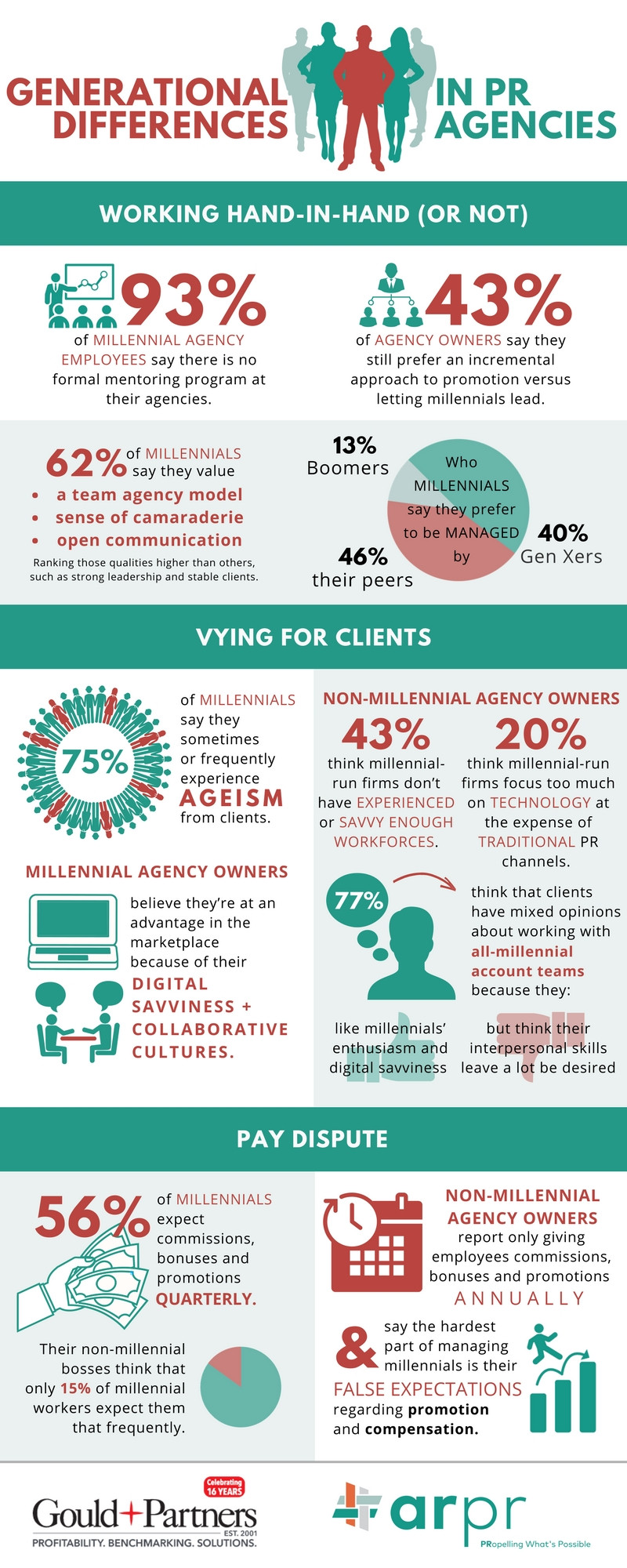 generational differences pr agency