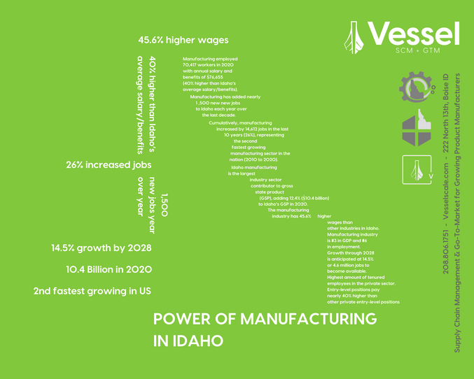 Verde Fulfillment - Fulfillment, warehousing & packaging resource for Idaho product & manufacturing companies.