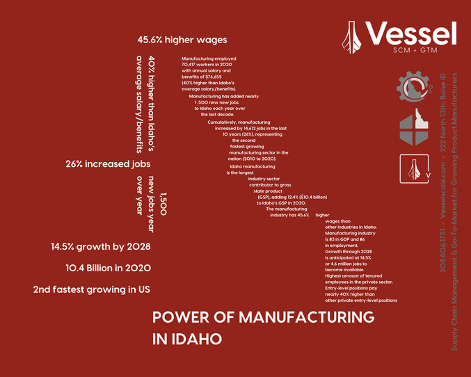 Idaho Manufacturing Alliance - Manufacturing association for Idaho product & manufacturing companies.