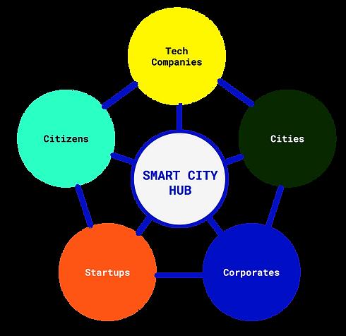 Smart-City-Hub-Ecosystem.png