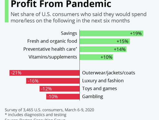 Health Care, Food and Savings Profit from Pandemic