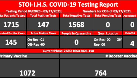 Thursday Testing Tracker Report