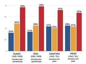 Quatro institutos apontam: Bolsonaro está derretendo nas pesquisas