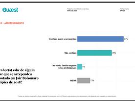 47% dizem ter alguém na família que se arrependeu de ter votado em Bolsonaro