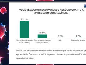 Comércio de BH registra queda média de 65% das vendas/dia com pandemia