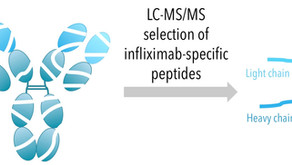 An Automated Mass Spectrometric Blood Test for Therapeutic Drug Monitoring of Infliximab.