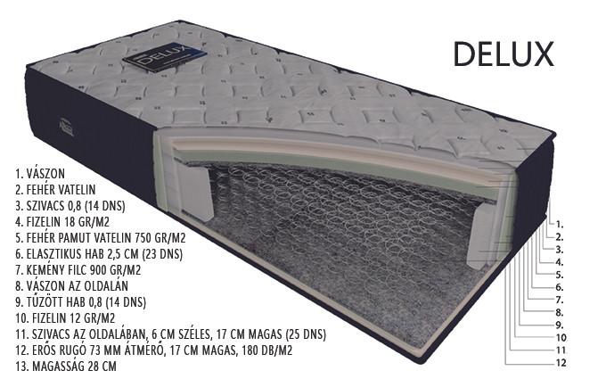 DELUX matrac