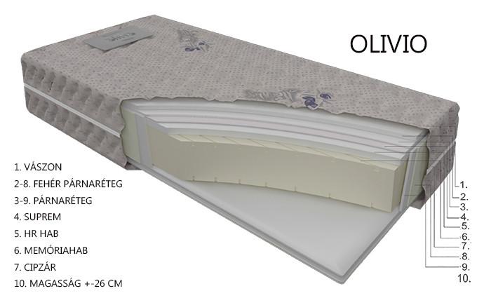 OLIVIO matrac rétegrend