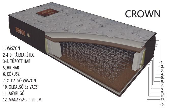 CROWN matrac rétegrend