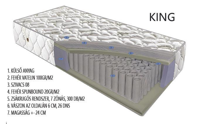 KING matrac rétegrend