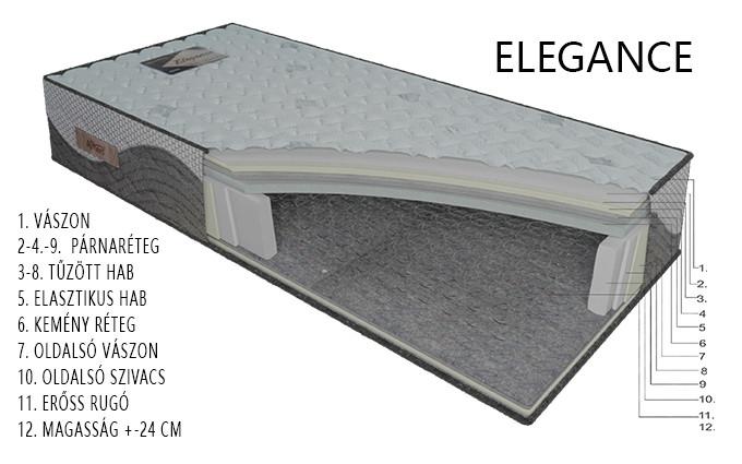 ELEGANCE matrac rétegrend