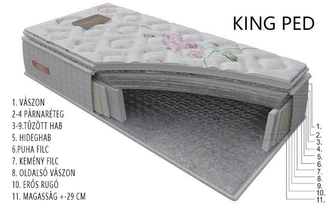 KING PED matrac rétegrend