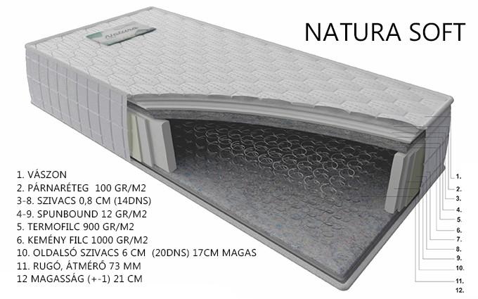NATURA SOFT matrac rétegrend