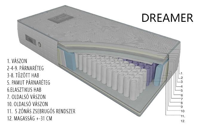 DREAMER matrac rétegrend