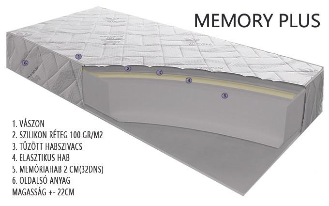 MEMORY PLUS matrac rétegrend