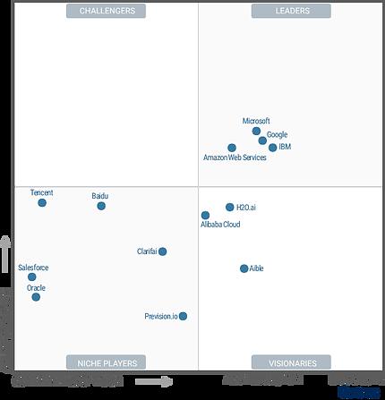Magic_Quadrant_Cloud_AI_Developer_Services.png