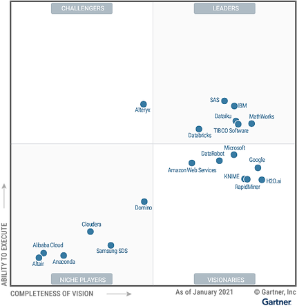 Magic_Quadrant_Data_Science_and_Machine_Learning_Platforms.png
