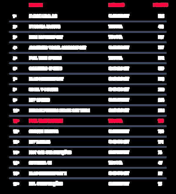 tabela results teams_v5.png