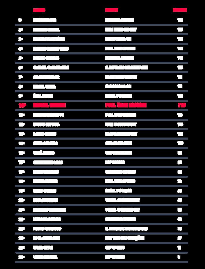 tabela2020_pilotos_v5.png