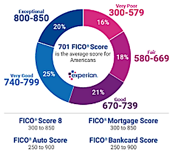 The range of credit scores show on a gau