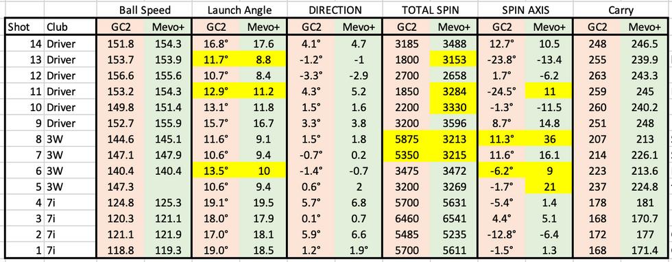 FlightScope Mevo+ comparison with GC2/HMT