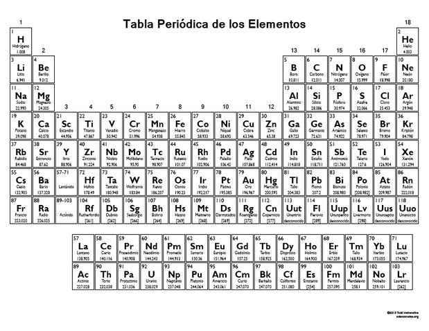 Tabla periodica para colorear en blanco choice image periodic tabla periodica para colorear en blanco gallery periodic table and tabla periodica con nombres blanco y urtaz Images