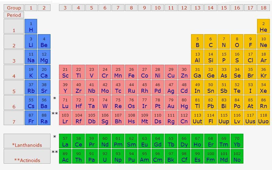 Tabla periodica de los elementos quimicos sencilla gallery tabla periodica de los elementos quimicos sencilla image collections other ebooks library of tabla periodica de urtaz Gallery