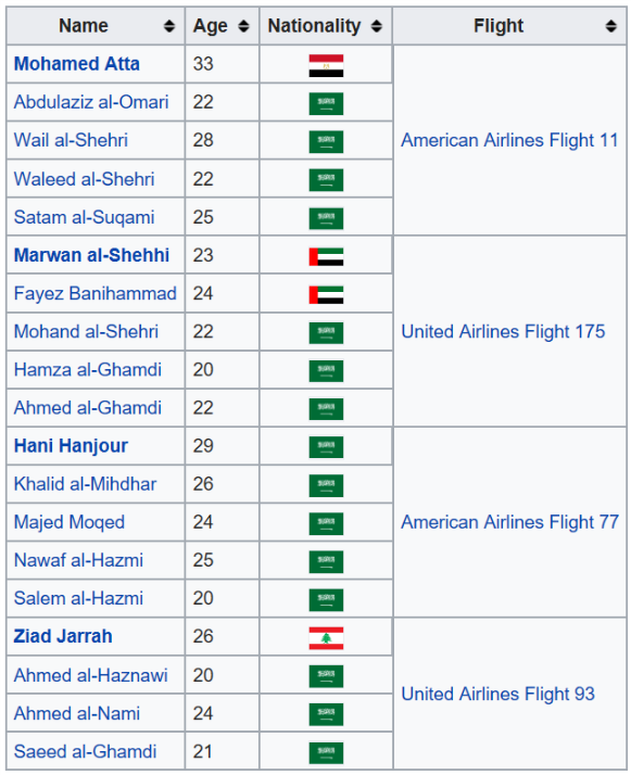 Graphic of all 19 Hijackers Names.png