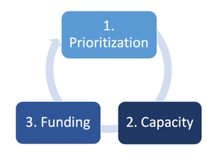Decoupling Budget, Capacity and Prioritization