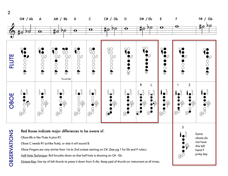 Flute and oboe fingering chart pg 2