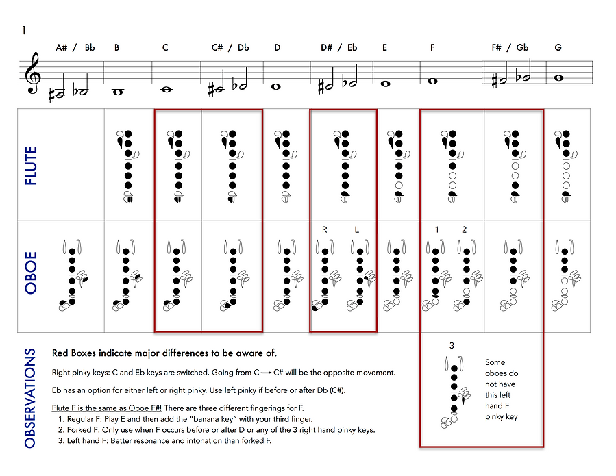 flute and oboe fingering chart