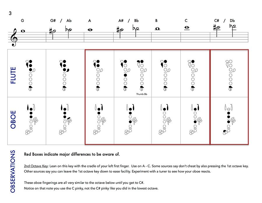 flute and oboe fingering chart pg 3